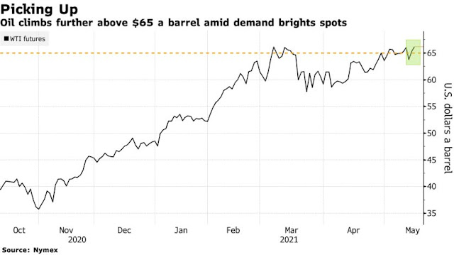 Oil Extends Gain With Market Eying Summer Demand Recovery - Bloomberg