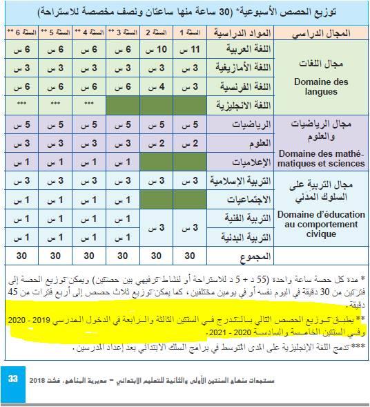 الغلاف الزمني و حصص التدريس بالسلك الإبتدائي تهم المستوى 1 و 2