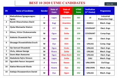 JAMB 2020 top scores