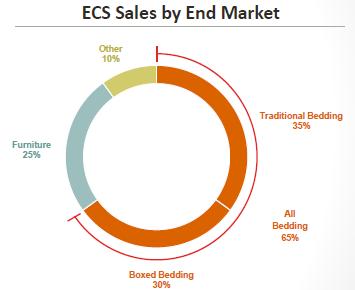 LEG - ECS Sales profile