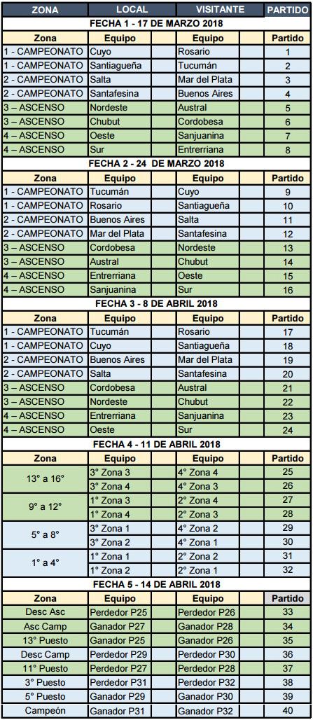 Fixture del Campeonato Argentino Juvenil M18