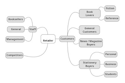 Mind Map - Stakeholders