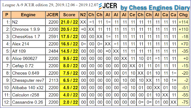 JCER (Jurek Chess Engines Rating) tournaments - Page 21 2019.12.06.LeagueA-9.JCER.ed29scid.html