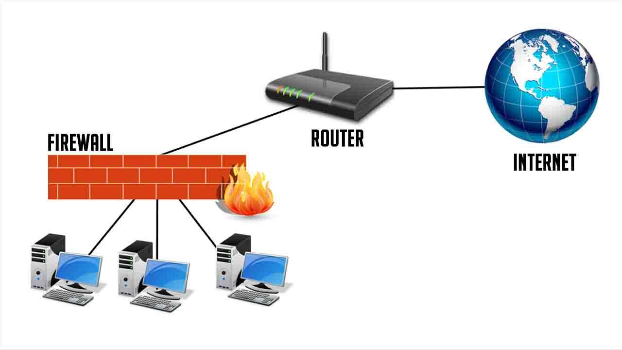 كيفية تفعيل جدار الحماية - Firewall في الراوتر لحمايتك من الهكرز والقرصنة (مهم جداً)