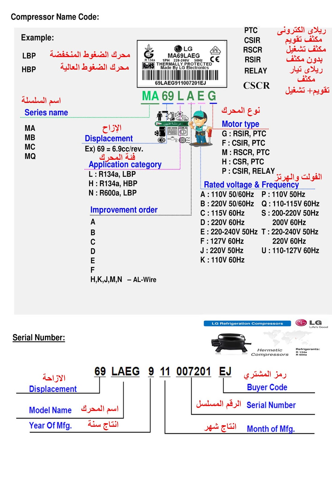 Compressor Name Code