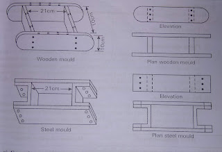 Manufacturing process of Bricks