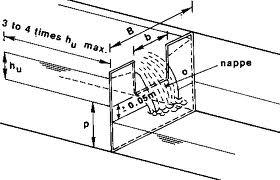 Mechanical Engineering: Lab Manual for Fluid Mechanics