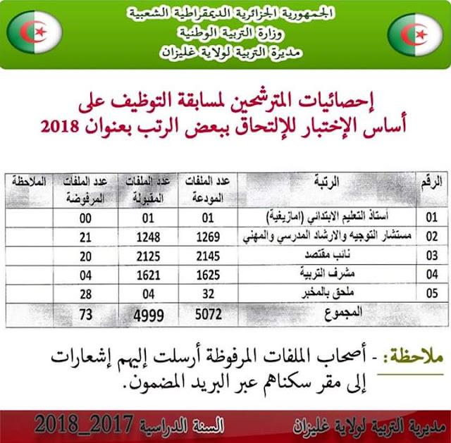 عدد الملفات المقبولة و المرفوضة في مسابقات التربية 2018 بولاية غليزان