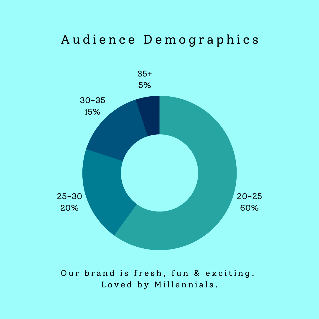 Audience demographics - age groups and percentage