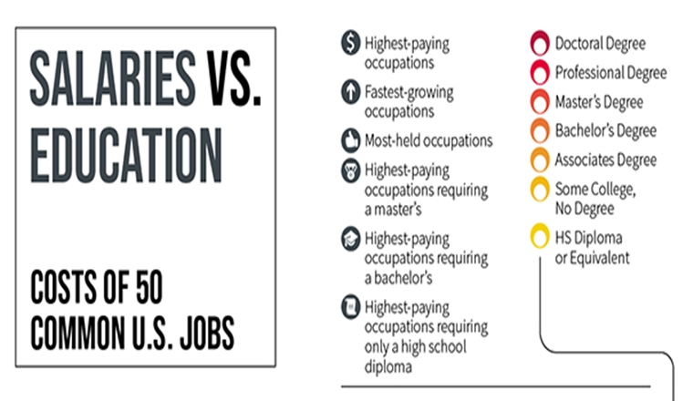 SALARIES VS. EDUCATION: COSTS OF 50 COMMON U.S. JOBS # Infographic