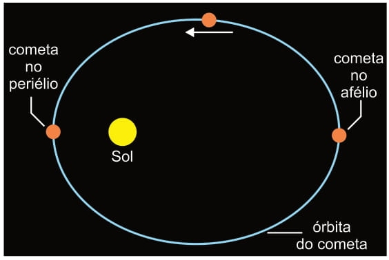 Cometa e Rosetta atingem ponto mais próximo do Sol