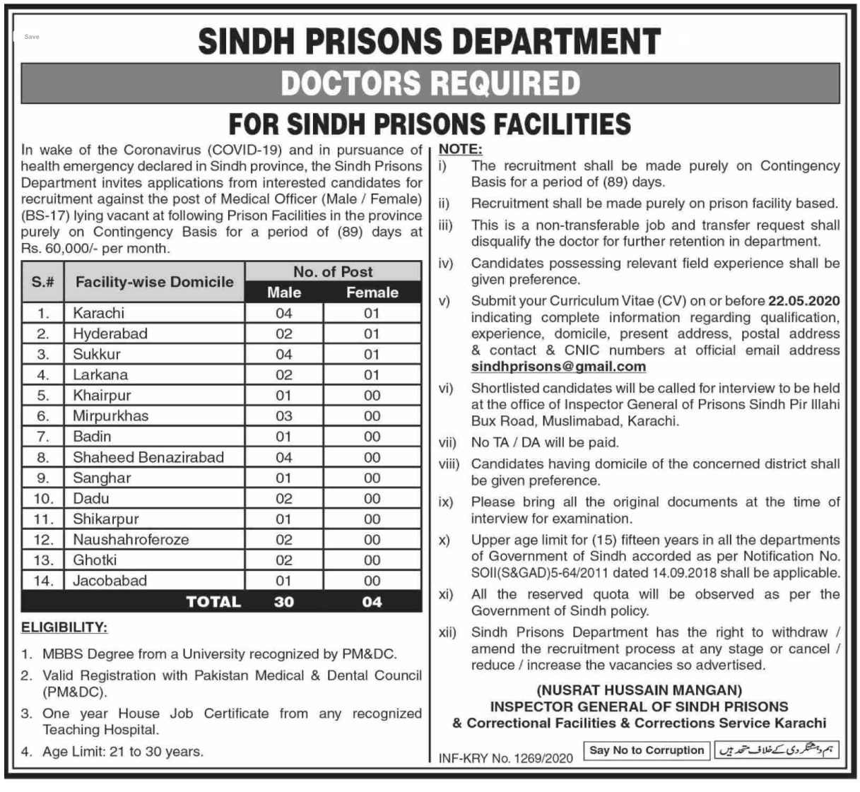 34 Seats in Sindh Prisons Department Jobs 2020 | Vacant Positions