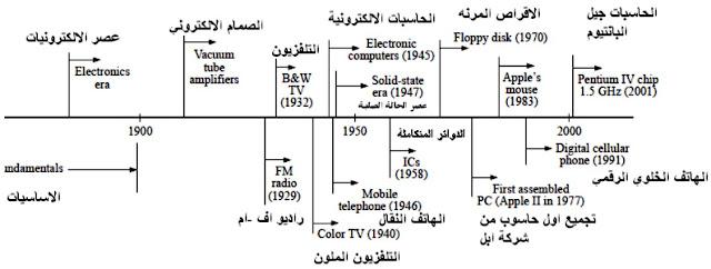 تطور الالكترونيات عبر الزمن