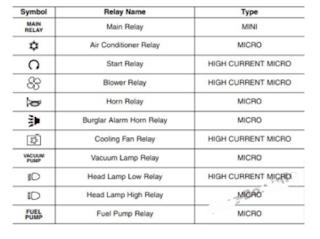 tempat sekring dan relay KIA PICANTO 2018-2019