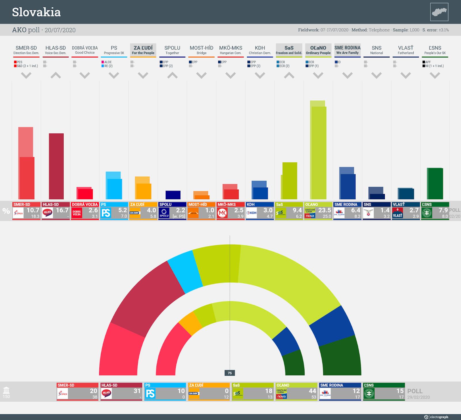 SLOVAKIA: AKO poll chart, 20 July 2020