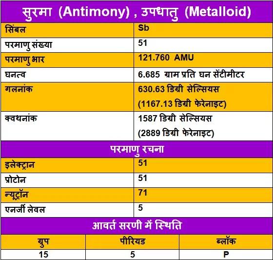 Antimony-ke-upyog, Antimony-ki-Jankari, Antimony-in-Hindi, Antimony-information-in-Hindi, Antimony-uses-in-Hindi, सुरमा-के-गुण, सुरमा-के-उपयोग, सुरमा-की-जानकारी