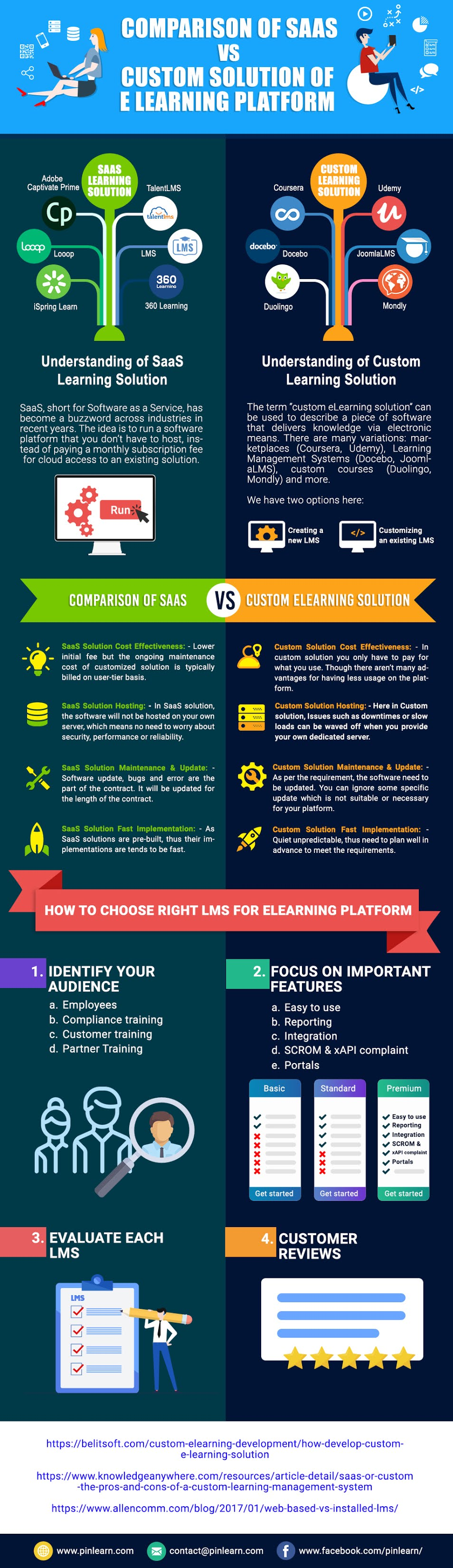 Comparison of SaaS vs Custom Solution of e learning platform #infographic#Education #eLearning #Learning #Learning Solution