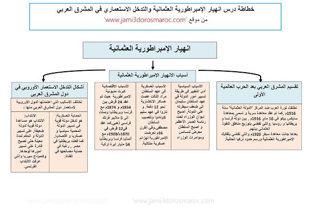 خطاطة درس انهيار الإمبراطورية العثمانية والتدخل الاستعماري في المشرق العربي