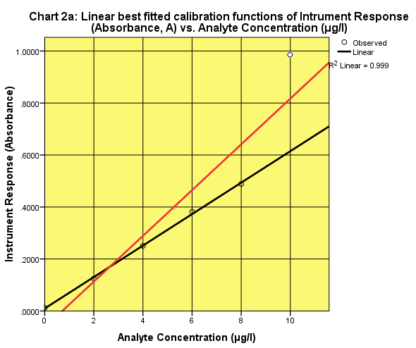 Absorbance of analyte vs. analyte concentration. The outlier point (white point) was excluded when the best-fitted line was drawn (black line). If it will be included the best-fitted line is the red line