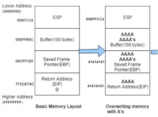stack memory layout