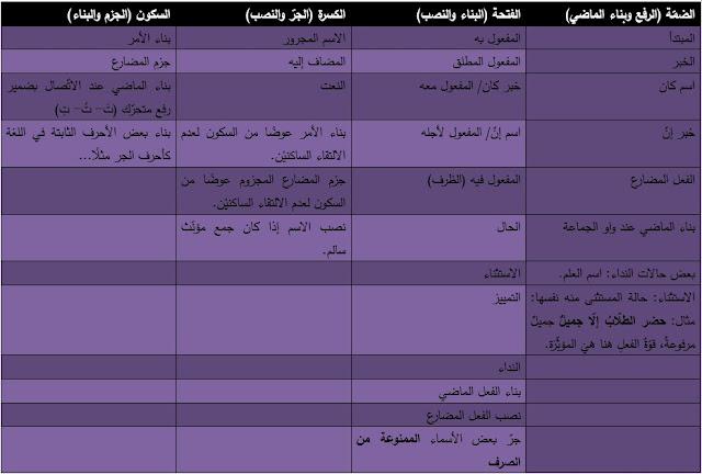 جدول الإعراب ووظيفة الحركات
