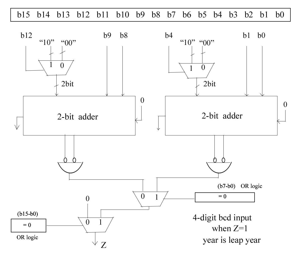 Leap Year Combinational Circuit Vlsi Embedded Projects Adder Subtractor Detecting