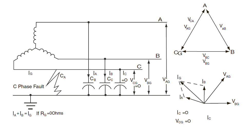 Design Guide: Resistance Grounding In Electrical System