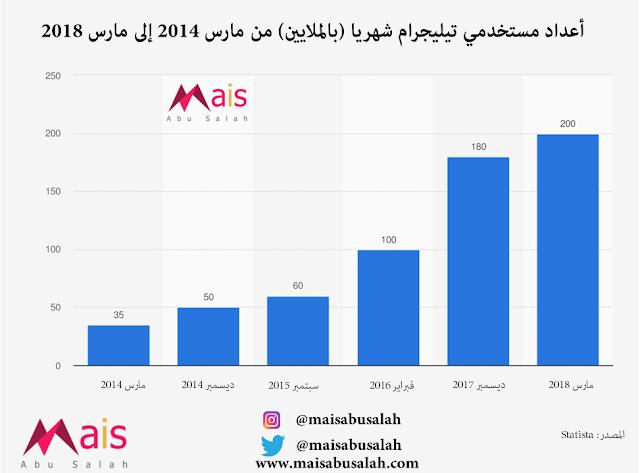 إحصائيات وأعداد مستخدمي تيليجرام شهريا (بالملايين) من مارس 2014 إلى مارس 2018