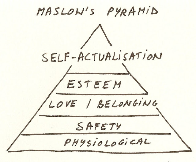 maslow's pyramid self actualization esteem love belonging safety psychological