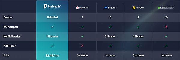 Keunggulan Harga Surfshark VPN dibandingkan Layanan VPN Lainnya