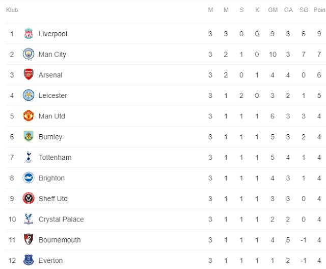 Hasil Lengkap Liga Inggris Pekan ke-3 : Liverpool Kokoh Di Puncak Klasemen Setelah Mengalahkan Arsenal