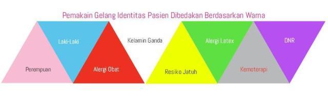 Pemakaian-Gelang-Identitas-Pasien-Dibedakan-Berdasarkan-Warna