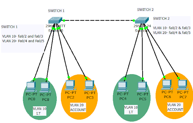 Configure VLAN In Cisco Switch