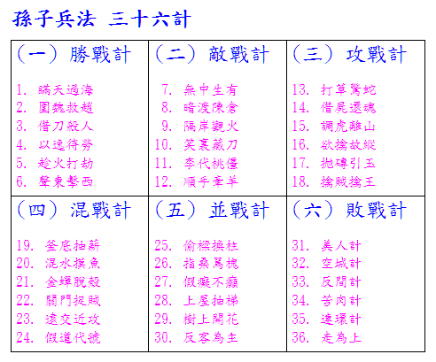 學習 - 活學活用: 孫子兵法 三十六計 ( 三 ) 攻戰計 ( 13 - 18 )