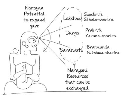 Indian Epics: Readings and Resources: Reading Guide: 2C