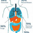 Most Common Mesothelioma Symptoms - Asbestos Infosys