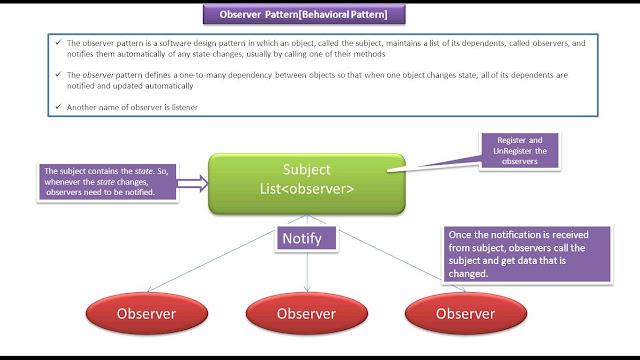 java ee  observer design pattern