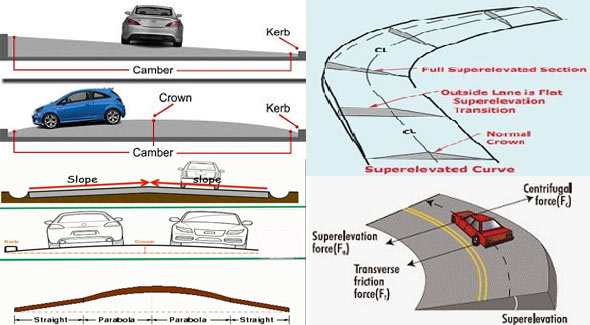 Definition, Types and Benefits of road cambers in highway