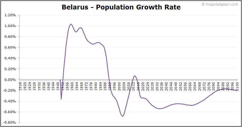 Belarus  Population Growth Rate