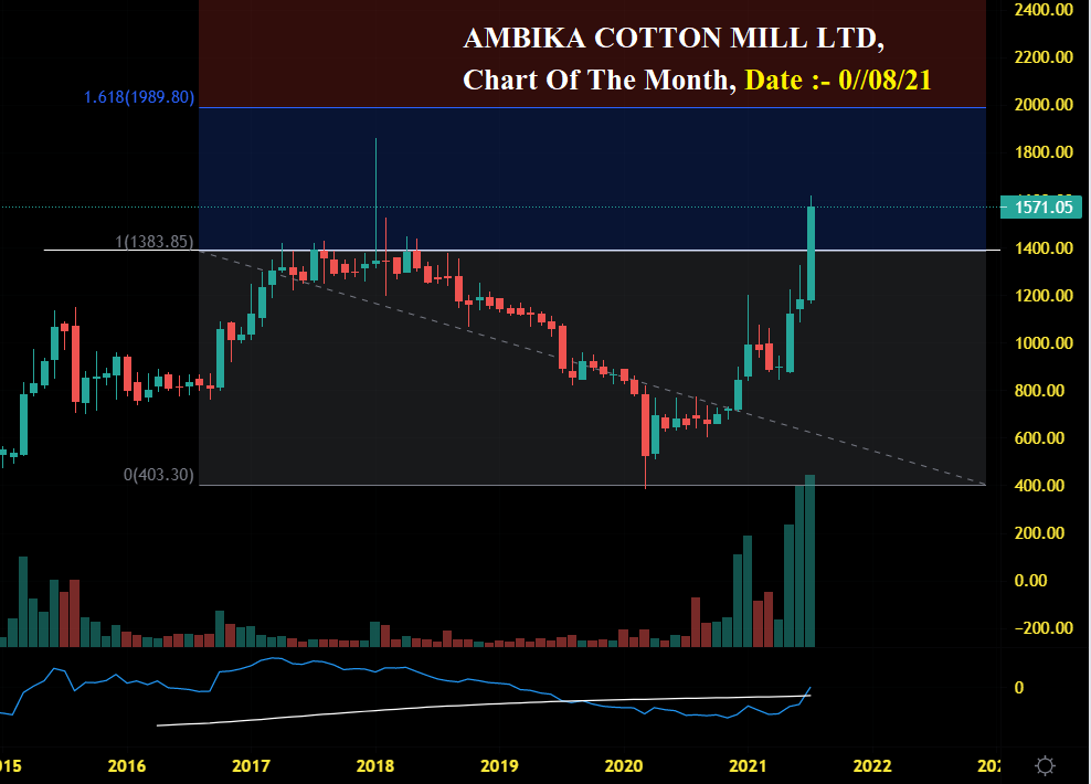 Chart Of The Month – Analysis View More Than Six Months