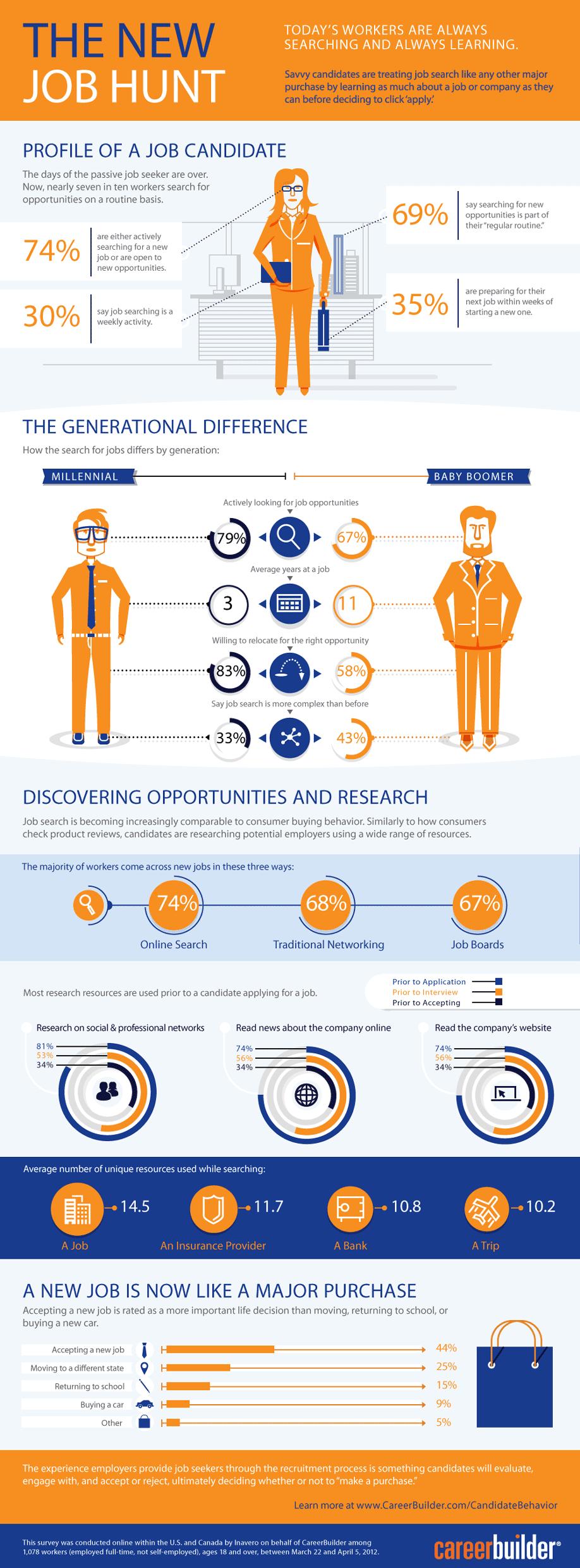 The New Job Hunt  #infographic