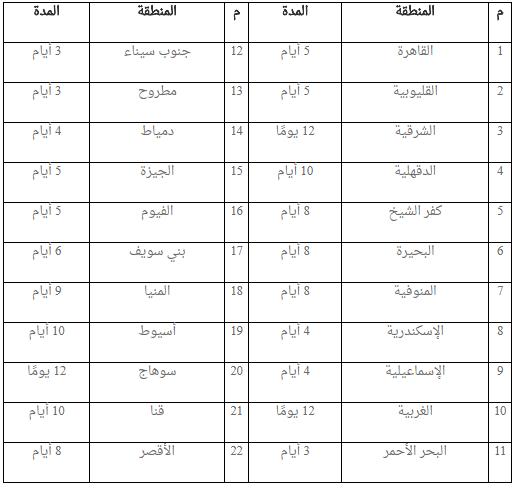 مواعيد إجراء اختبار مسابقة معلمي القرآن الكريم (تعاقدات 2018م) بالمناطق الأزهرية