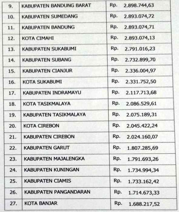 Daftar UMK Jabar dari Tahun ke Tahun (2015 - 2019) | Biaya ...
