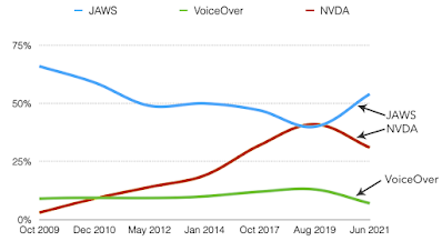 Gráfica con evolución del lector de pantalla principal, desde octubre 2009 hasta junio 2021