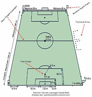 Gambar Lapangan Sepak Bola Beserta Ukurannya Gambariku