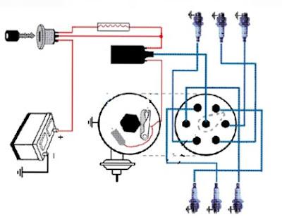 وظيفة نظام الأشعال في السيارات