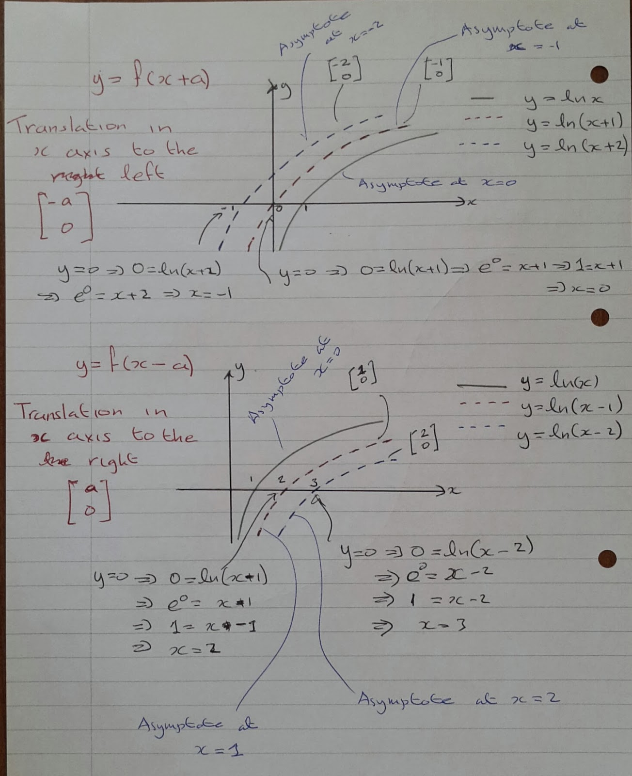 A Level Maths Notes: A2 Exponential and Natural logarithm