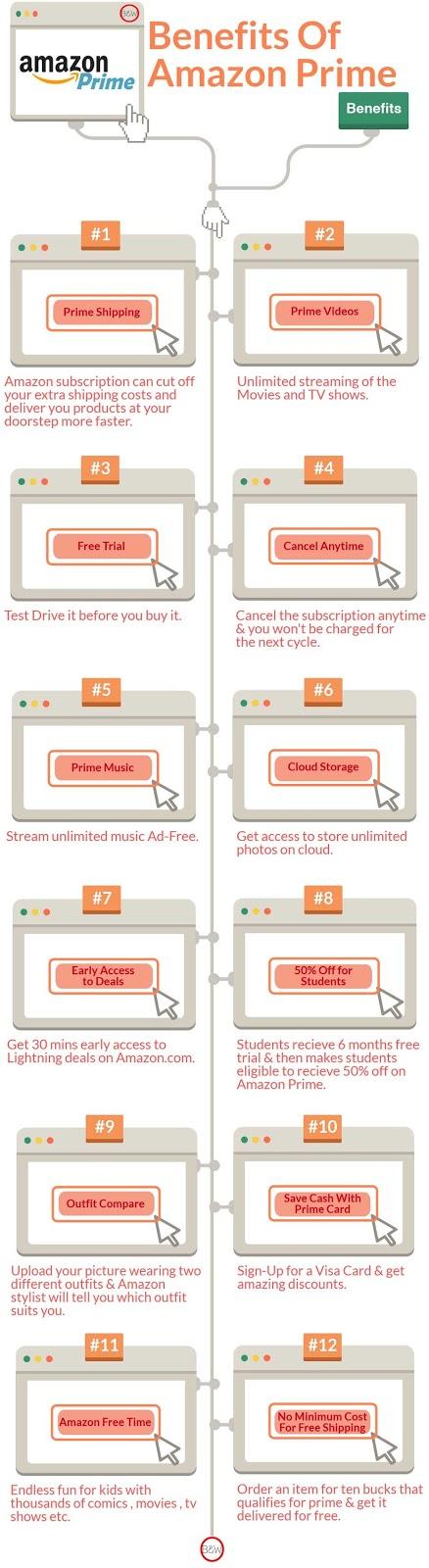 amazon, amazon prime , amazon prime benefits, benefits of amazon prime, infographics, blog infographics