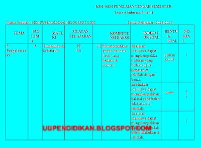 Kisi Kisi PTS/UTS SD/MI Kelas 2 Semster 2 Kurikulum 2013 Tahun 2018/2019