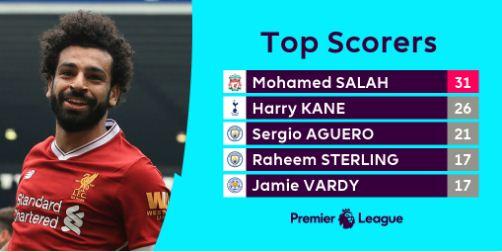 Top Skorer Liga Inggris 2017-2018: Mohamed Salah Memimpin